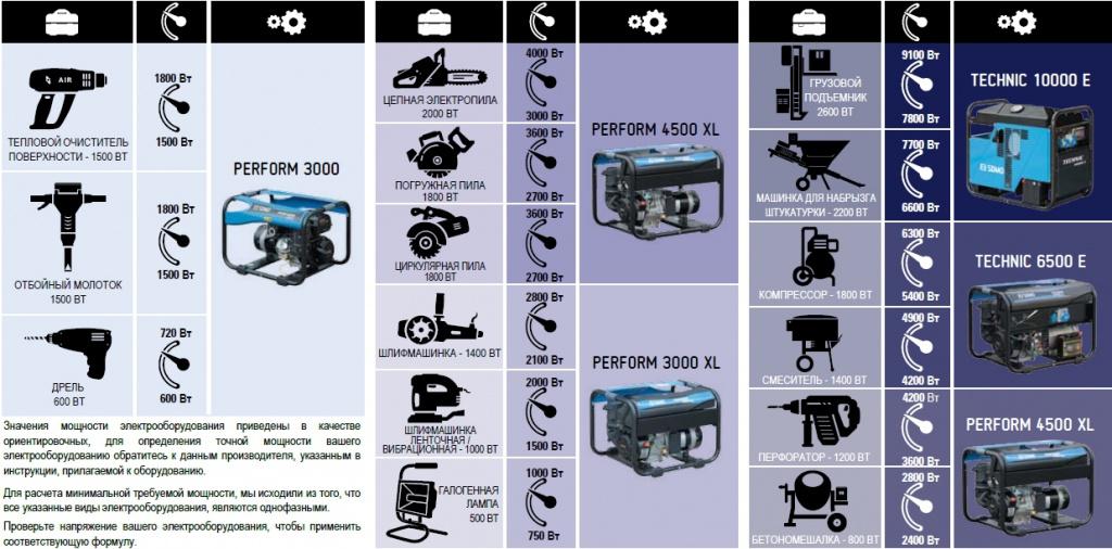 Выбор генератора для строительной площадки